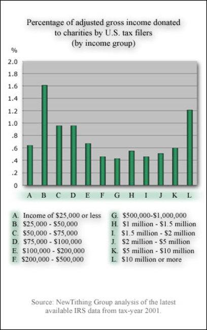 Charitable_income_graph_2